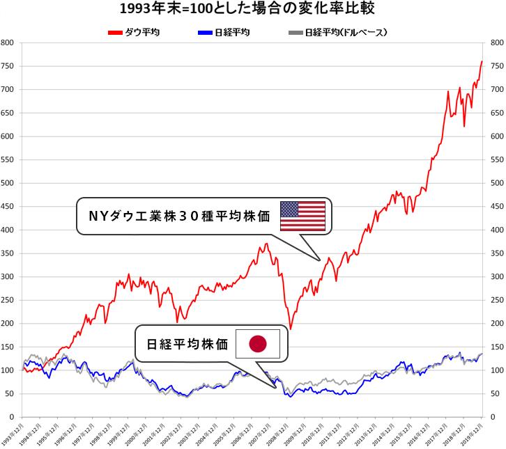 アメリカ マクドナルド 株価