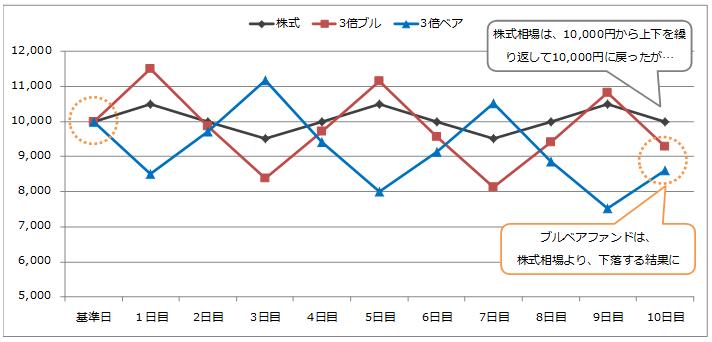 倍 3.8 楽天 株 ベア 日本