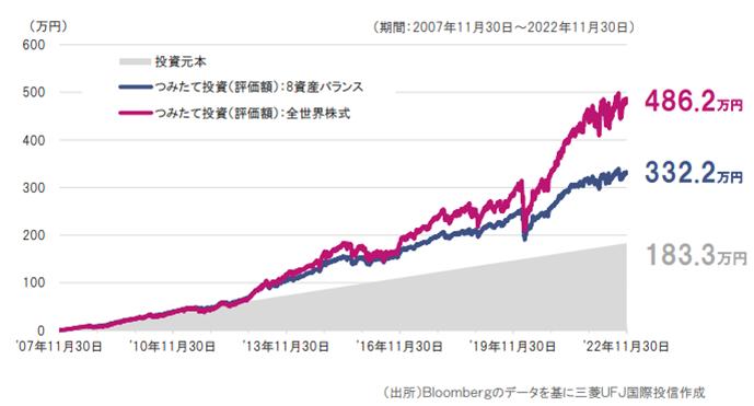 投資 信託 シミュレーション