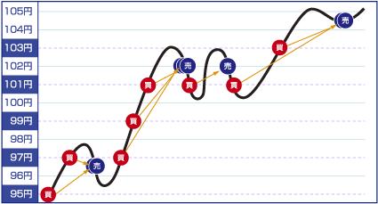 上昇相場のグラフ