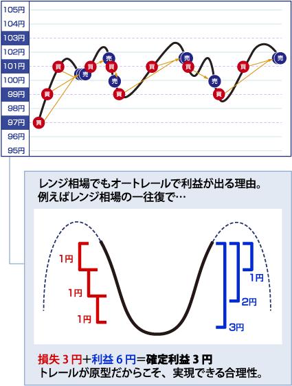 レンジ相場のグラフ