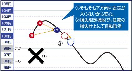 下落相場のグラフ