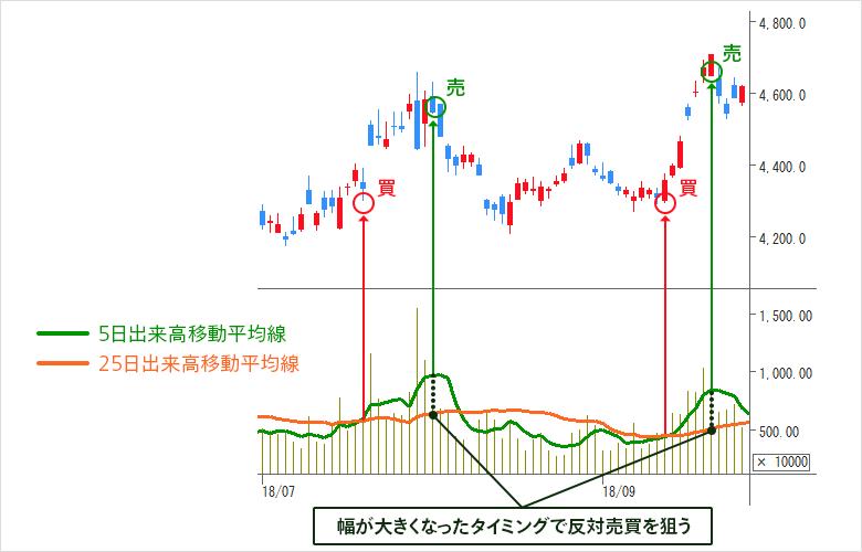 出来高移動平均線 | 出来高分析 | マネックス証券