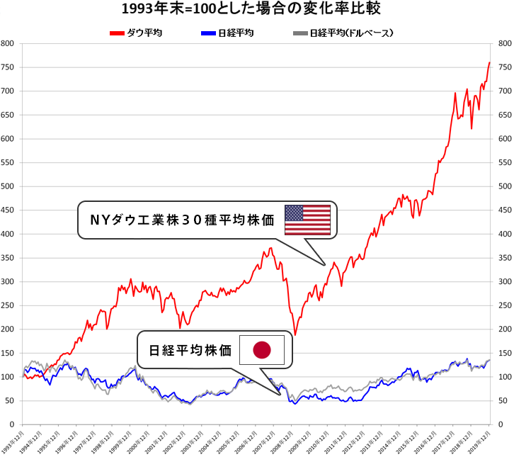 ダウ工業株30種平均(NYダウ)と日経平均株価の比較