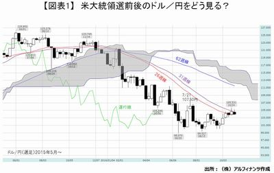 20161102_tajima_graph01.JPG