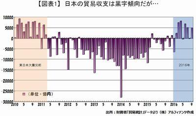 20161109_tajima_graph01.JPG