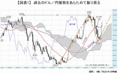 20161228_tajima_graph01.JPG