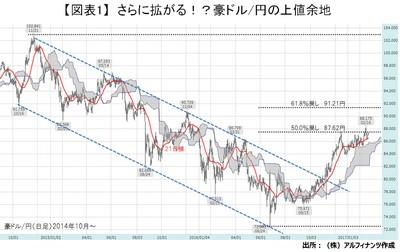 20170222_tajima_graph01.jpg