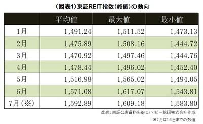 20140717_JREIT_graph01.jpg