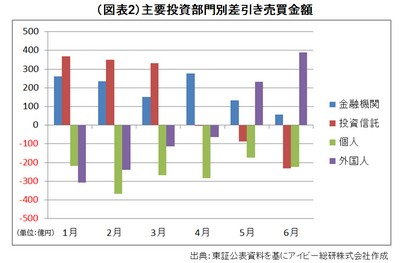 20140717_JREIT_graph02.jpg