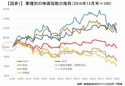 20170406_DZH_graph01.jpg