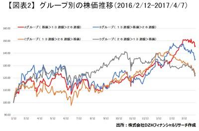 20170413_DZH_graph02.jpg