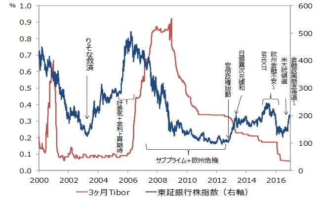 2017年 株式市場展望(大槻 奈那) | 最新情報 | マネックス証券
