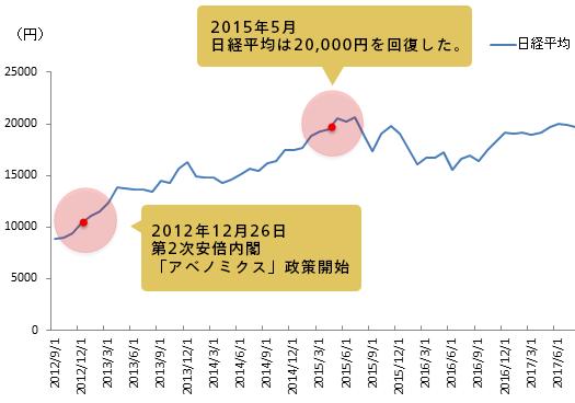 株価 平均