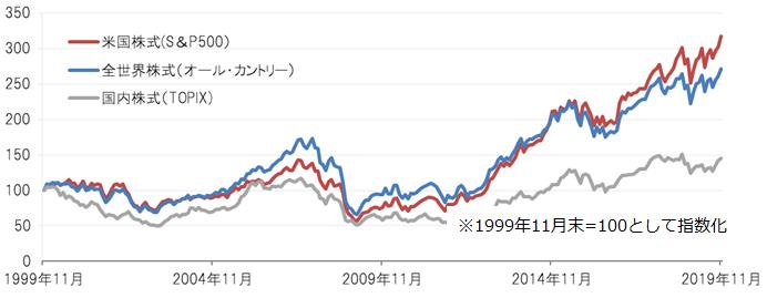 世界株価指数 リアルタイム