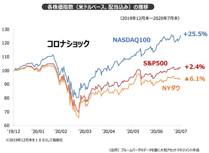 年初来の株価動向