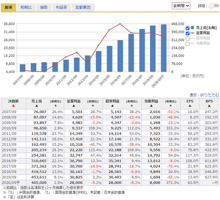 エージェント 株価 サイバー