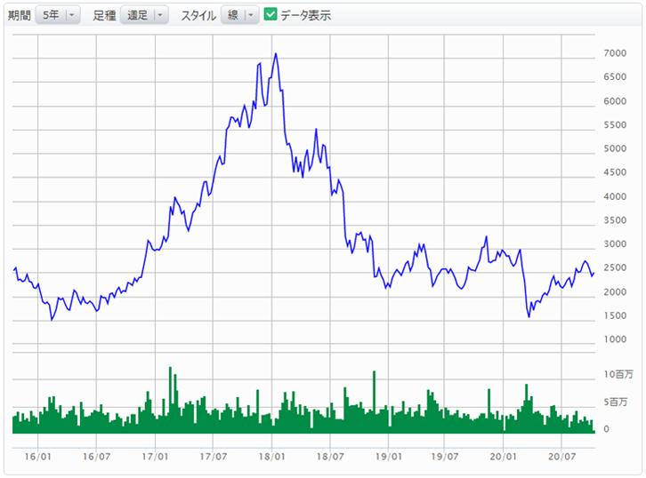 株価 三井 金属