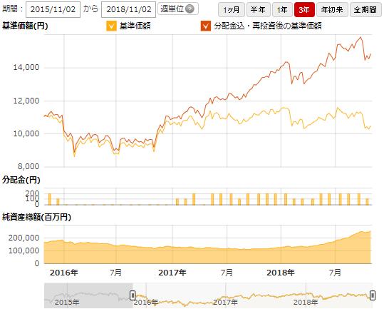 アライアンス バーン スタイン 米国 成長 株 投信 d 毎月 決算 型 f 予想 分配 金 提示 型